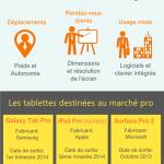 Quelle tablette tactile pour votre entreprise ?