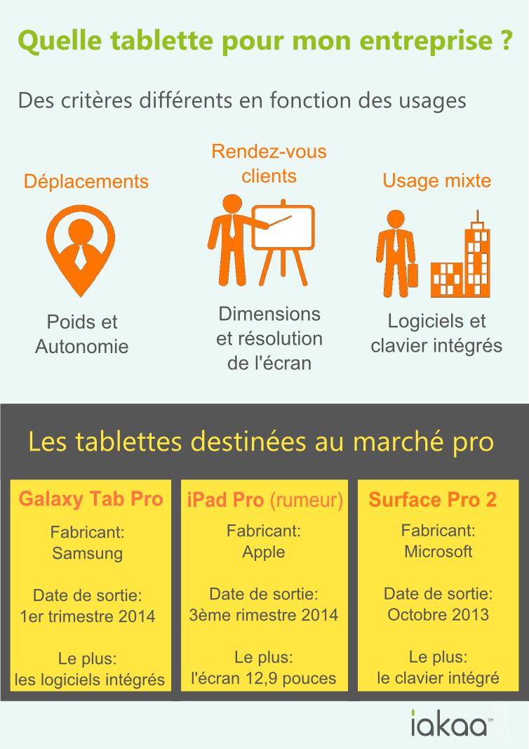 tablettes tactiles professionnelles