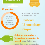 Entreprises : Comment s'adapter à la fin du support Windows XP ?