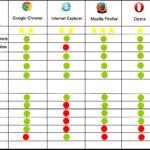 Comment choisir son navigateur web?